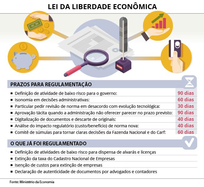 GOVERNO DIVULGA CRONOGRAMA DE IMPLANTAÇÃO DA LEI DE LIBERDADE ECONÔMICA